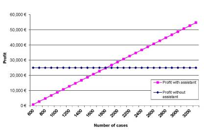 Profit subject to number of cases